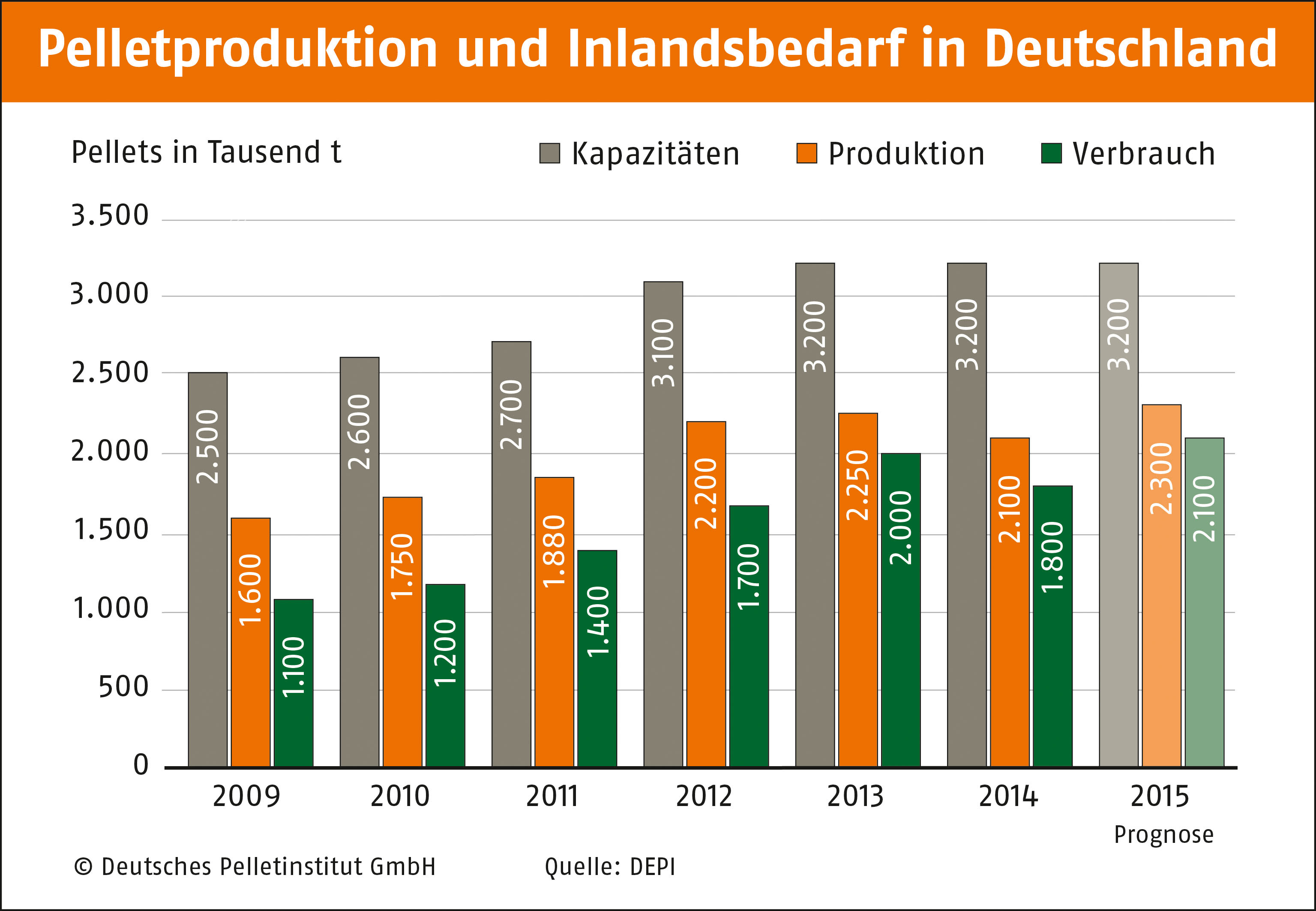 Pelletproduktion_und_Inlandsbedarf_09-15