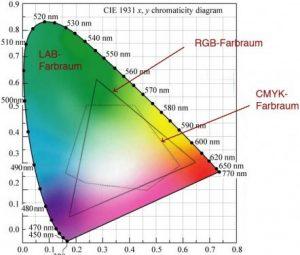 Farbsegel nach CIE1931 mit unterschiedlichen Farbräumen