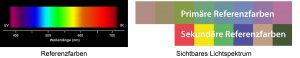 Sichtbares Lichtspektrum_Referenzfarben